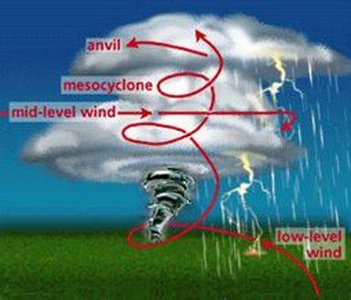 Tornadoes - Super Storms